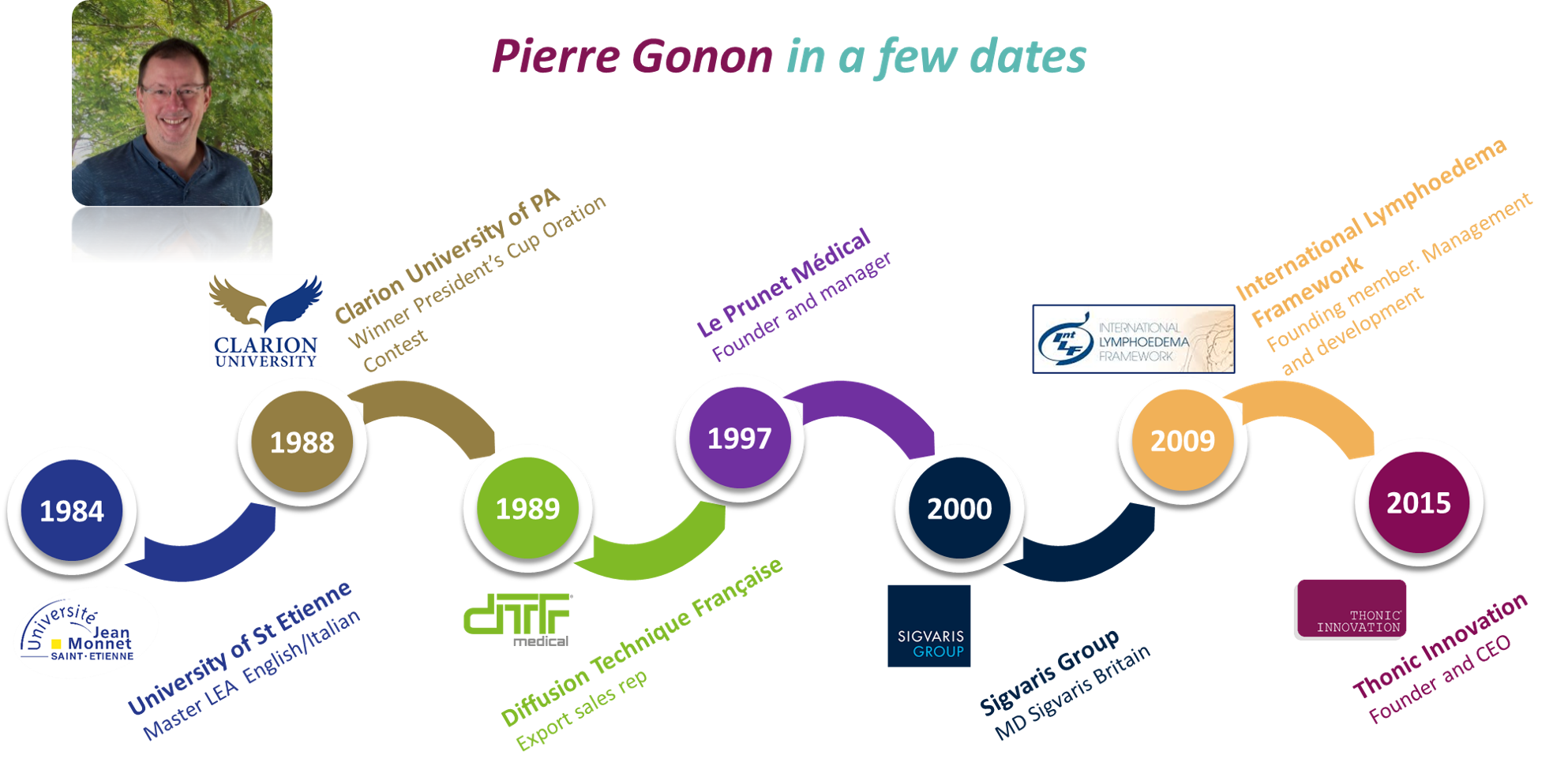 Pierre Gonon in a few dates